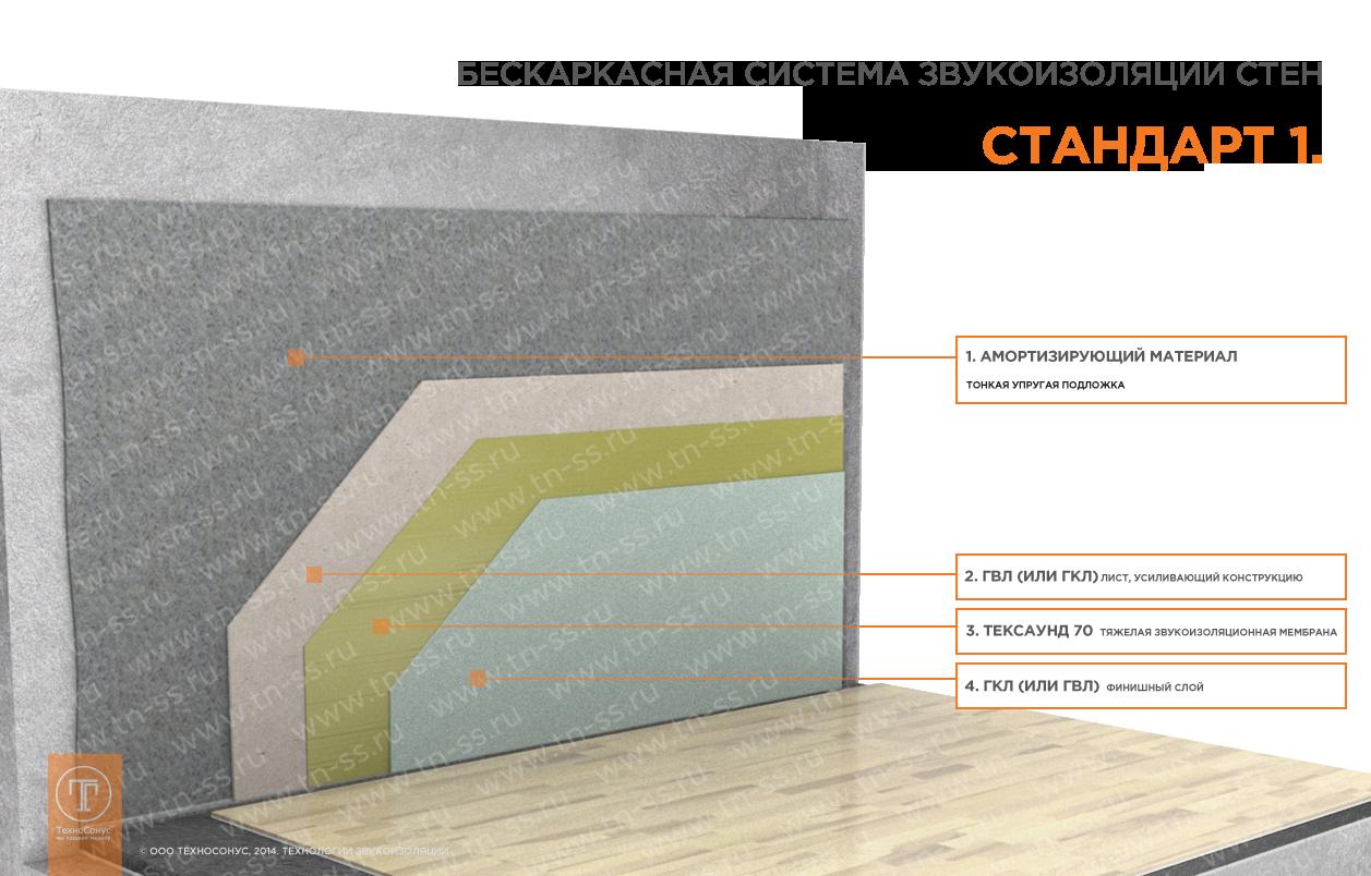 Какой самый тонкий материал для звукоизоляции потолка